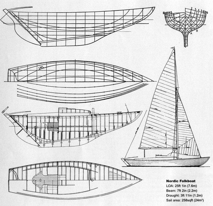 Folkboat design